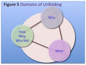 DomainsUnfolding.jpeg