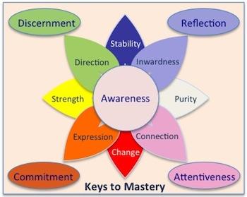 keysmastery1
