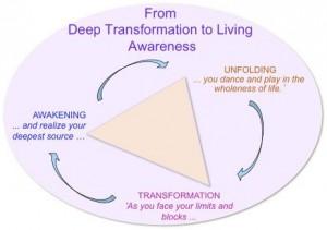 deep-transformation